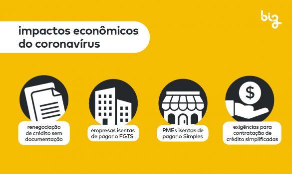 Coronavírus e a economia: as medidas do governo para os impactos econômicos
